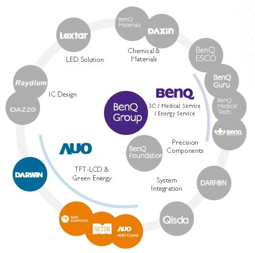 BenQ Group