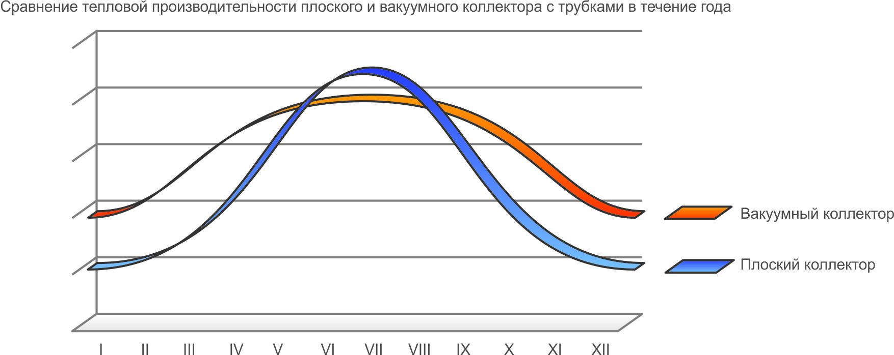 Графік роботи сонячних колекторів