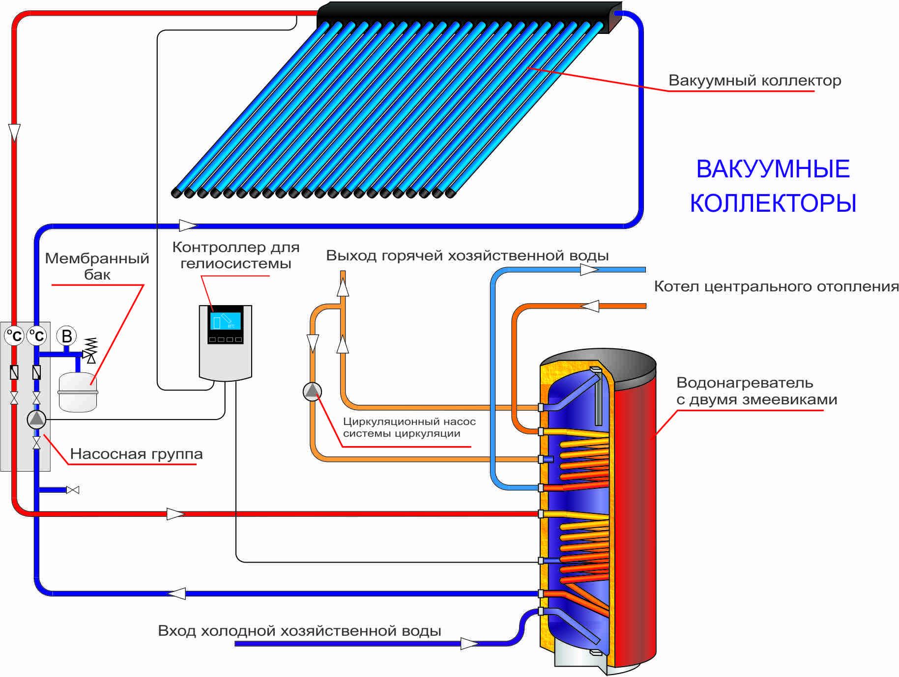 Принцип роботи сонячних колекторів