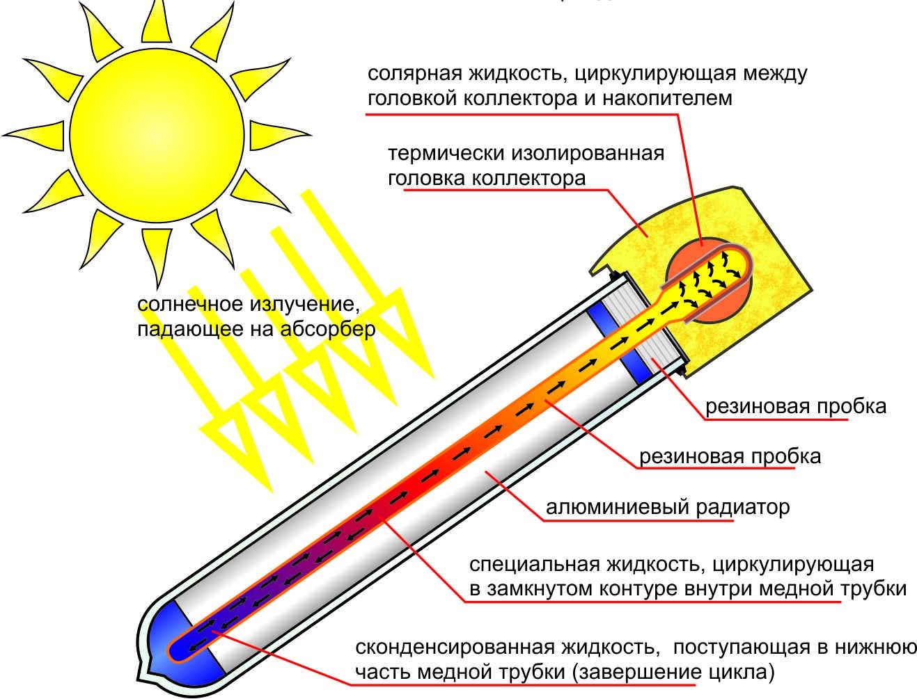 Трубка вакуумного колектора