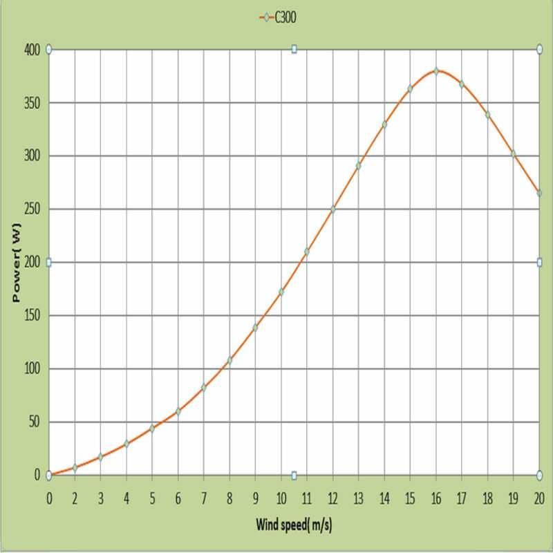 Графік потужності